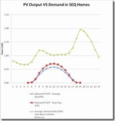 PV Graph