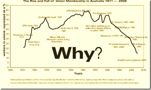 The Decline in Trade Union Membership - Why