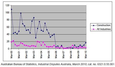 Industrial Disputes Mar 2010 ABS