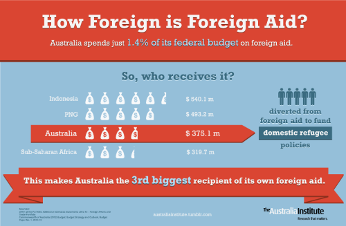 foreign aid and detention costs