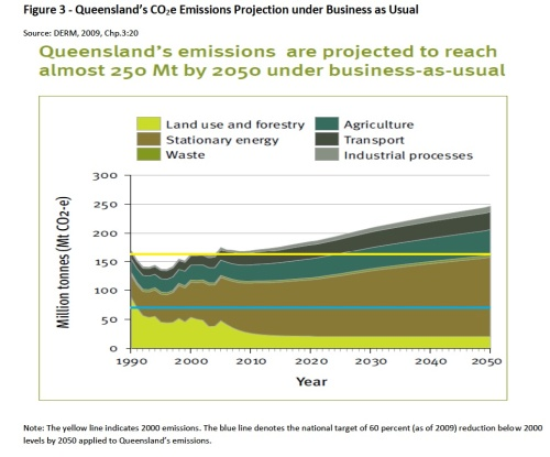 Figure 3 - Queensland's CO2e Emissions Projection under Business as Usual