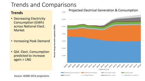 Transitioning Qld to Clean Energy Power Point Pres_Page_19_Page_12